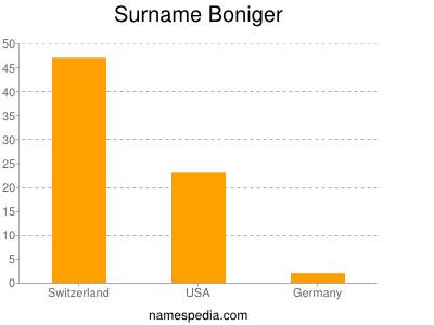 Surname Boniger