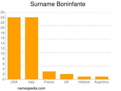 Surname Boninfante