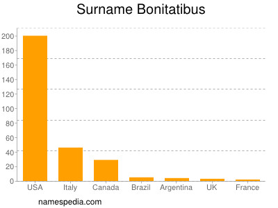 Surname Bonitatibus