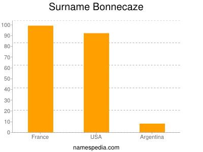 Surname Bonnecaze