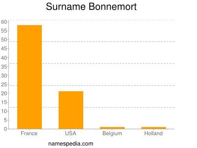Familiennamen Bonnemort