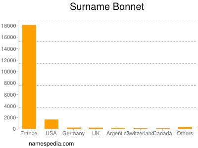 Familiennamen Bonnet