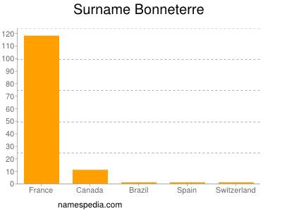 Surname Bonneterre