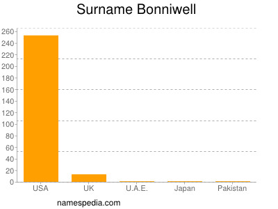 Surname Bonniwell
