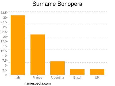 Surname Bonopera