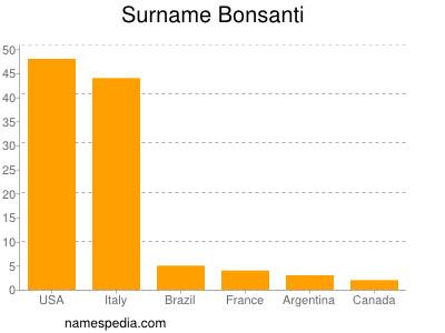 Surname Bonsanti