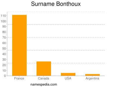 Surname Bonthoux