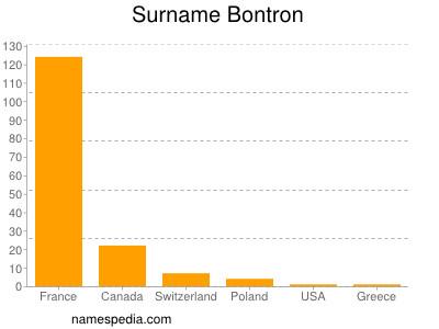 Surname Bontron