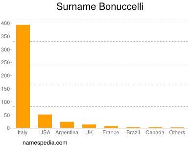 Surname Bonuccelli