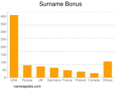 Surname Bonus