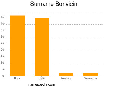 Surname Bonvicin