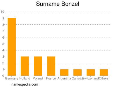 Surname Bonzel