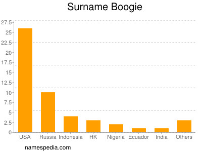 Surname Boogie