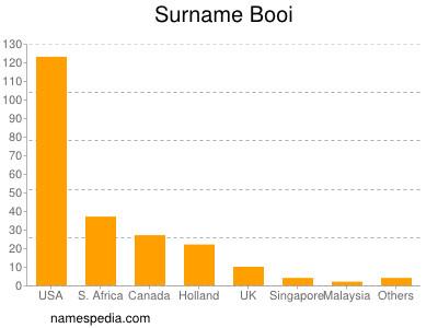 Surname Booi