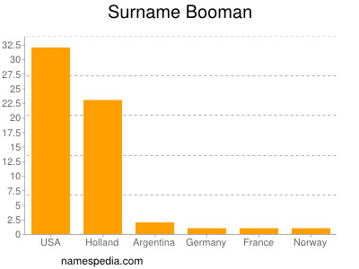 Booman names encyclopedia for Domon name meaning