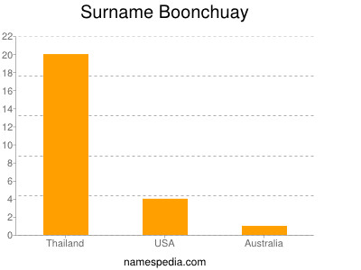 Surname Boonchuay