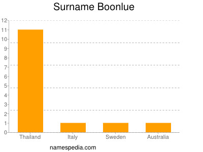Surname Boonlue