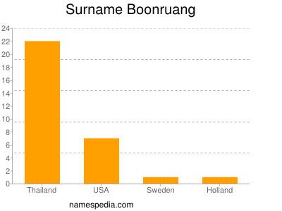 Surname Boonruang