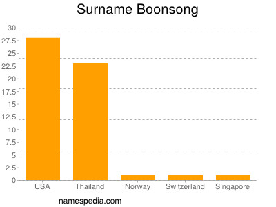 Surname Boonsong