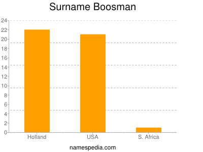 Surname Boosman