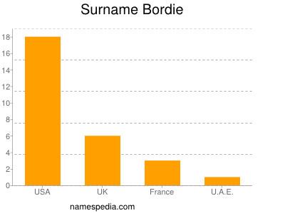 Surname Bordie