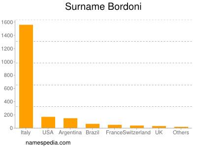 Surname Bordoni