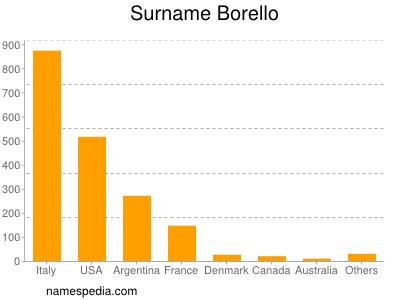 Surname Borello