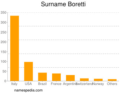 Surname Boretti