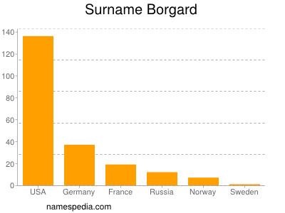 Surname Borgard