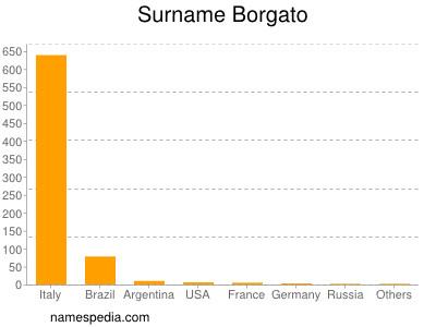 Surname Borgato
