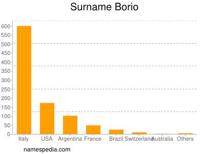 Surname Borio