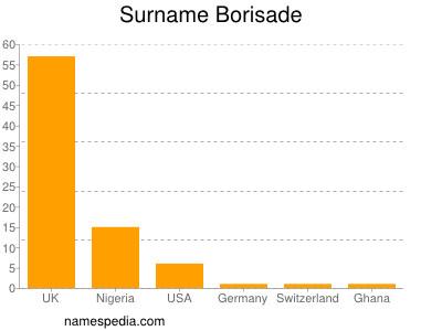Surname Borisade