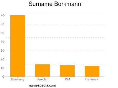 Surname Borkmann
