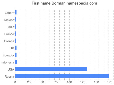 Given name Borman