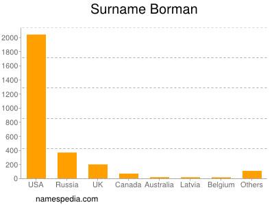Surname Borman