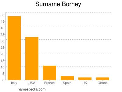 Surname Borney