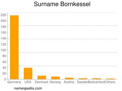 Surname Bornkessel