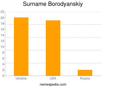 Surname Borodyanskiy