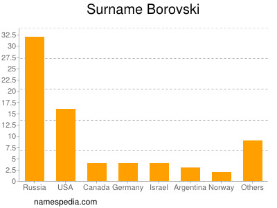 Surname Borovski