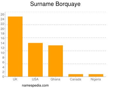 Surname Borquaye