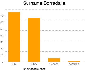 Familiennamen Borradaile