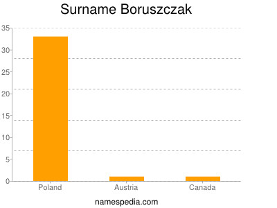 Surname Boruszczak