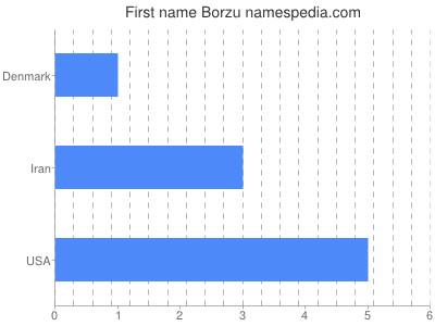 Given name Borzu