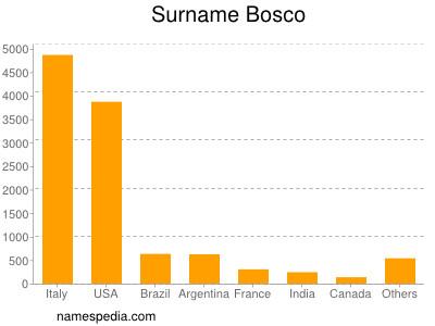 Surname Bosco