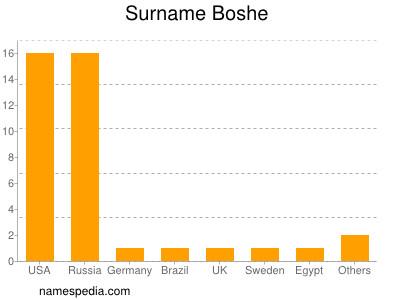 Surname Boshe