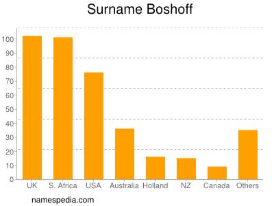 Surname Boshoff