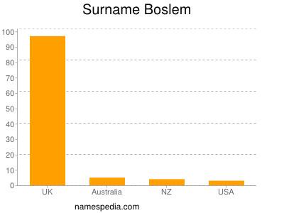 Surname Boslem
