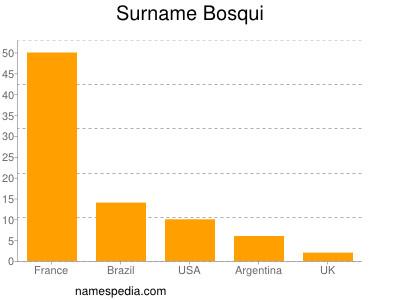 Surname Bosqui