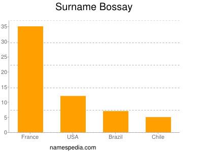 Surname Bossay