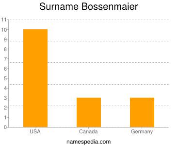 Surname Bossenmaier